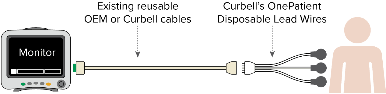 disposable diagram disposable ecg lead wires curbell medical