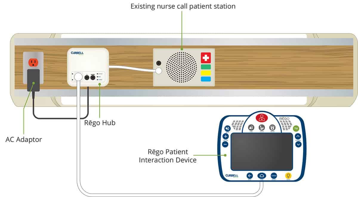 rego hub diagram rego installation curbell medical